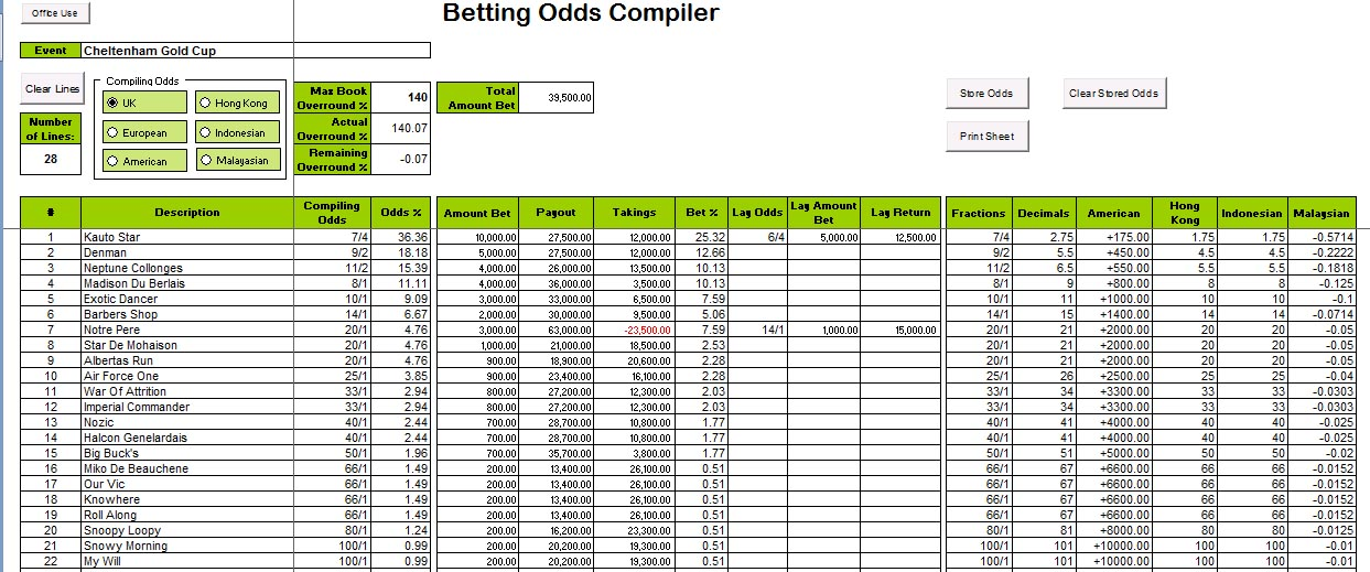 Betting Odds Compiler Spreadsheet For Creating A Book For